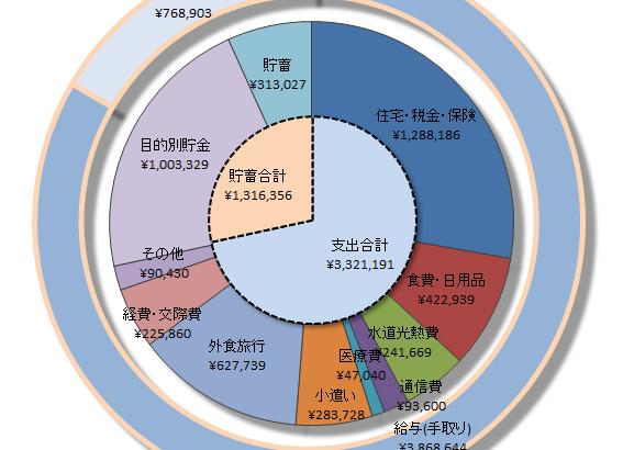 2016年後半(7~12月)の我が家の家計簿!
