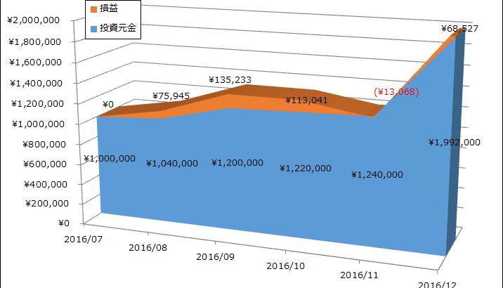 2016年12月 月次運用レポート