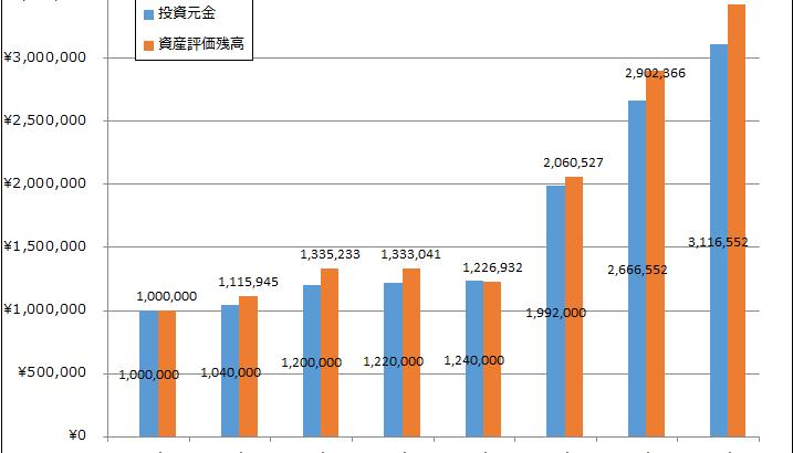 2017年2月 月次運用レポート