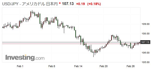 2018年2月の「のんびりコツコツFX」、L/S含み損は溜まりがちだけど13万円超の確定利益