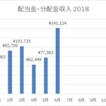 2018年6月の配当金・分配金収入!6月は配当収入が嬉しい月でした。