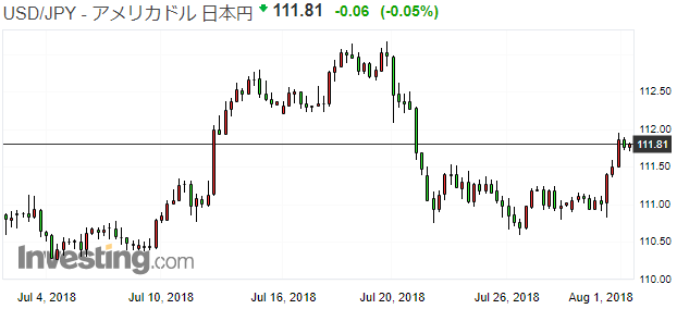 2018年7月の「のんびりコツコツFX」、米中報復関税合戦と日銀プレイ