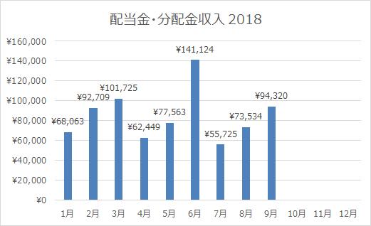 2018年9月の配当金・分配金収入!税引き前94,320円