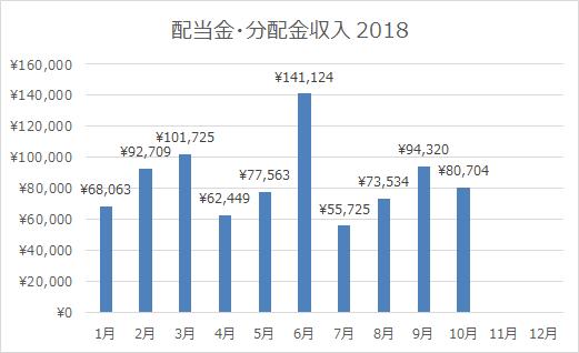 2018年10月の配当金・分配金収入は80,704円。下落がしんどいので配当収入を数えて耐えます。