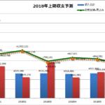 2018年1月の家計簿、収入増えるも支出も増でギリ予算達成でした