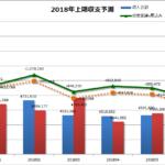 2018年2月の家計簿、収入が増えたぶん支出(目的別貯蓄)も増えていますが、それでいいのだ