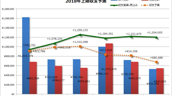 2018年5月の家計簿、赤字予算もどうにか黒字転換