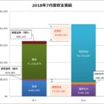 2018年7月の家計簿、大きな支出で下期は赤字スタート