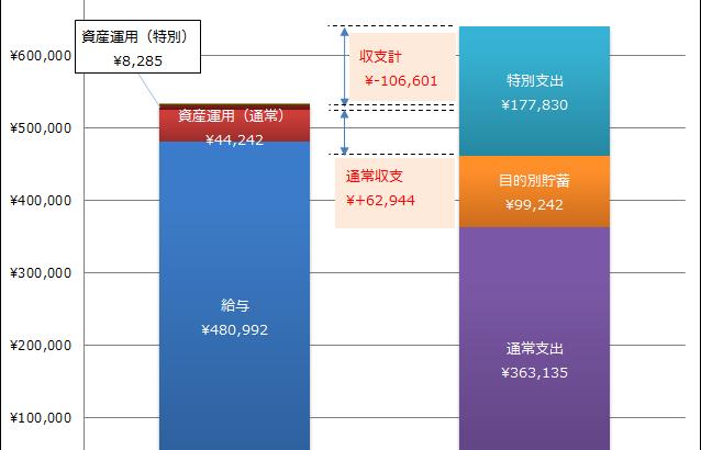 2018年8月の家計簿、2ヵ月連続で赤字&予算割れで白目