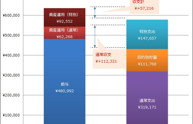 2018年9月の家計簿、7,8月連続赤字のあとの9月の家計簿です