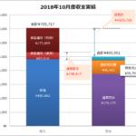 2018年10月の家計簿、総収支は+20.5万円の黒字でした♪