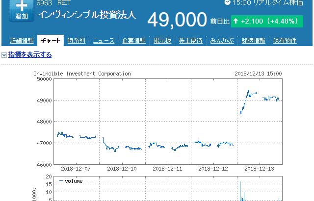 [8963]インヴィンシブル投資法人、自己投資口取得発表で+2,100円(+4.48%)の高騰!