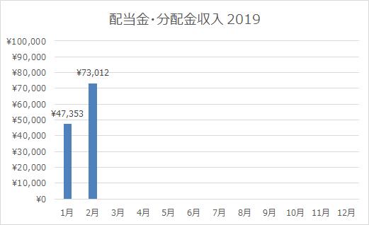 2019年2月の配当金・分配金収入は73,012円。忙しい間にも着々と入金されるカワイイ子たち。