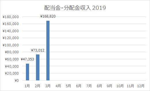 2019年3月の配当金・分配金収入は過去最高の168,820円!ありがたやありがたや。