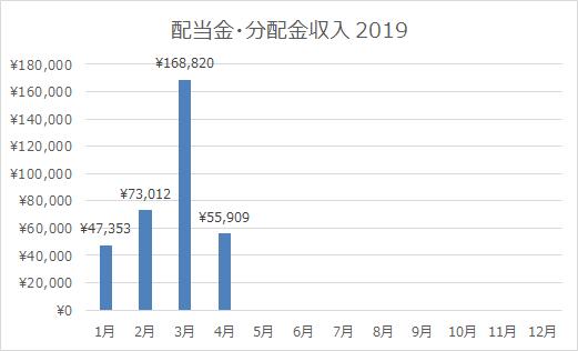 2019年4月の配当金・分配金収入は55,909円!3月に較べて寂しいけれど月ごとの波を容認する理由。