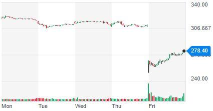[ANET]アリスタネットワークス(Arista Networks)が株価急落。我が[CSCO]シスコシステムズ(Cisco Systems)への影響は?