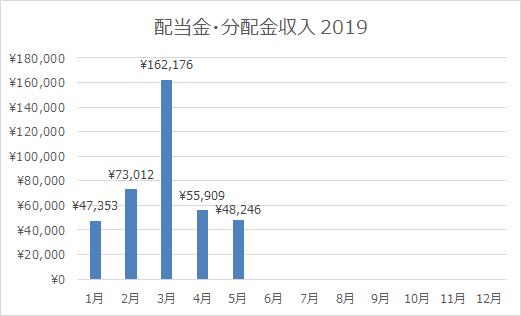 2019年5月の配当金・分配金収入は48,246円!やや寂し。6月の配当金ラッシュに期待。