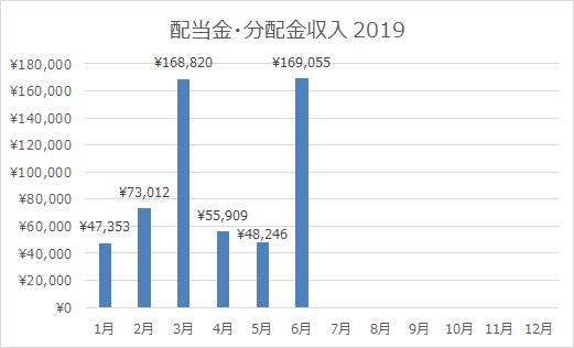 2019年6月の配当金・分配金収入は169,055円!上半期の累積は前年比+3.45%の増でした。