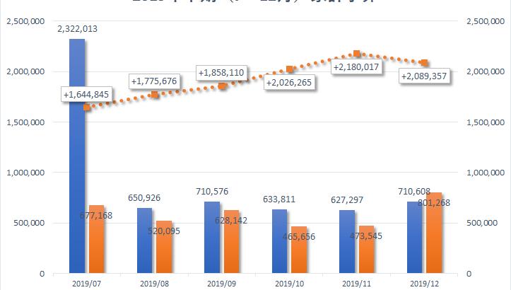 【家計管理2019】2019年下半期の家計予算を作成しました。家計予算策定上のポイント。
