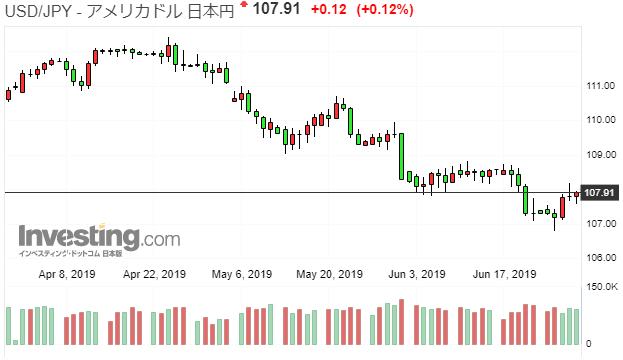 2019年4月~6月の「のんびりコツコツFX」、5月の43万円の損切りをゆっくり挽回中…