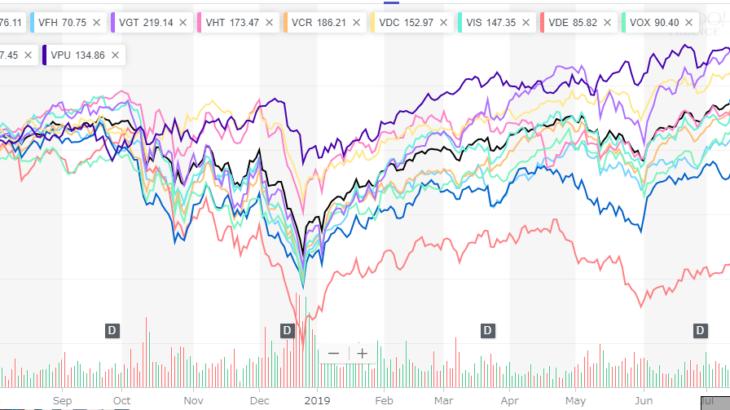【米国株】セクター別ETFのパフォーマンス・構成銘柄・評価値を比較する(2019/07)