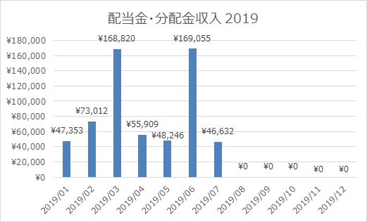 2019年7月の配当金・分配金収入は46,632円!前年同期比で税引後の累積額が減っている…?!