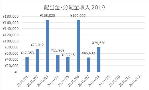 2019年8月の配当金・分配金収入は79,570円!今年の配当収入は現在68.8万円。