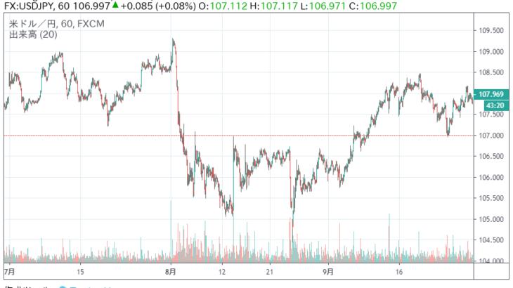 2019年7月~9月の「のんびりコツコツFX」、ドル円の下落に恐怖した夏。