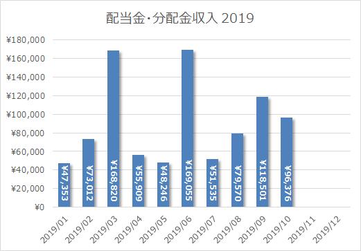 2019年10月の配当金・分配金収入は96,376円!点検してたらVHTの増配率が凄いことに気付く秋の夜。