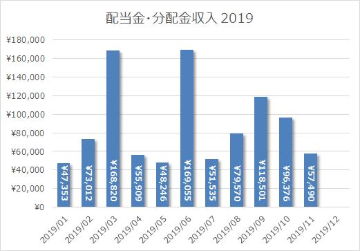 2019年11月の配当金・分配金収入は57,490円。日産を手放したぶん昨年より減。まあ手放しといて良かったよねw