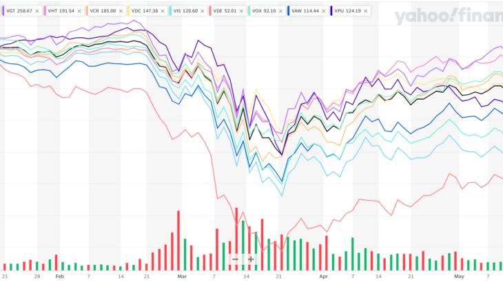 【米国株】セクター別ETF、COVID-19コロナ禍前後のパフォーマンスを確認する(2020/05)