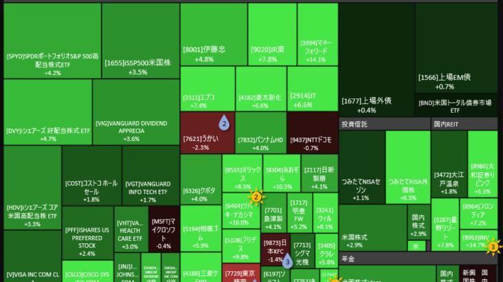2020年5月30日(土)時点のリスク資産評価額、緊急事態宣言解除で日本市場つよつよ!! 我が家のリスク資産も+141万円でした。