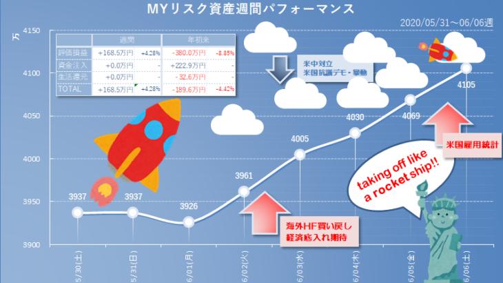 2020年6月6日(土)時点のリスク資産評価額、前週比+168.5万と今週もずんずん回復中。東京アラートな東京でおすしを二貫だけ食べました。