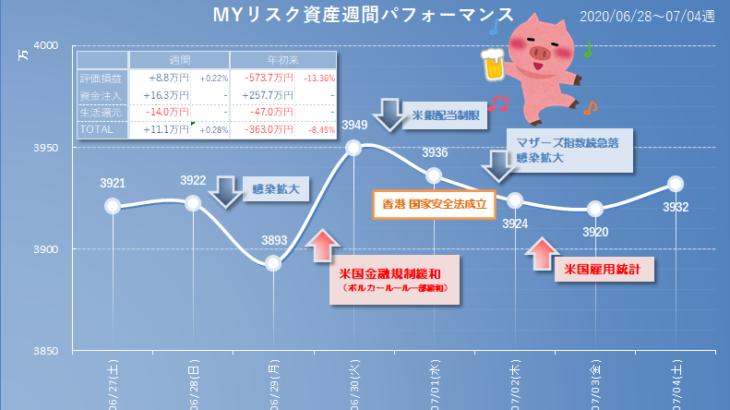 2020年7月4日(土)時点のリスク資産評価額、前週比+8.8万円。増えたり減ったりふらふら千鳥足。