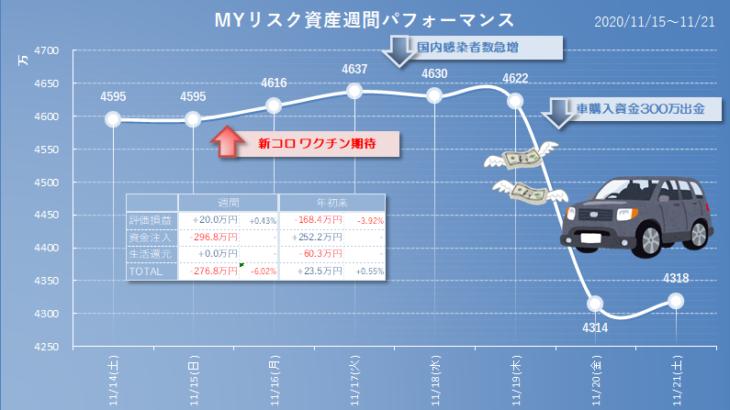 2020年11月21日(土)時点のリスク資産評価額、車購入資金に300万円取り崩しました。損益はほぼ横這いの微増です。