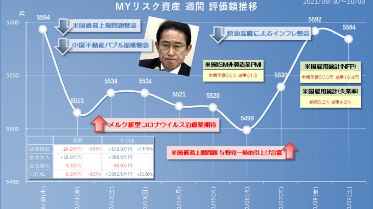 2021年10月9日(土)時点のリスク資産評価額、岸田ショック?!で日経平均は8日続落の荒波。みんなもちつけ!
